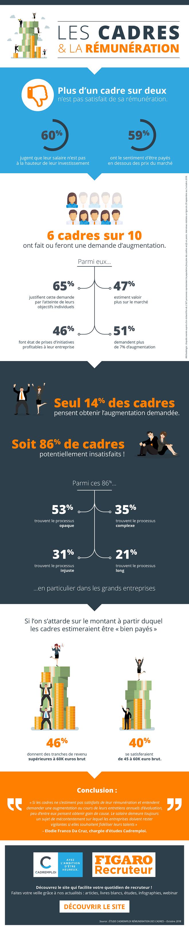 Infographie-Les-cadres-et-la-remuneration-Figaro-Recruteur-1