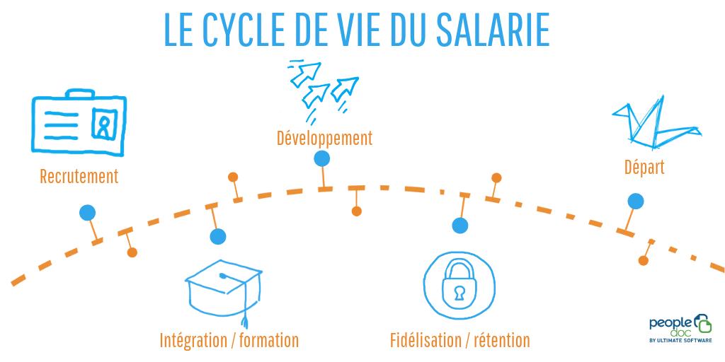 Le cycle de vie du salarié