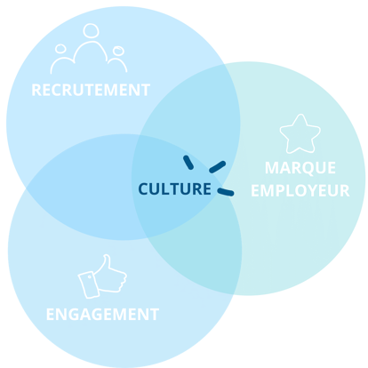 tribune-marketing-rh-culture