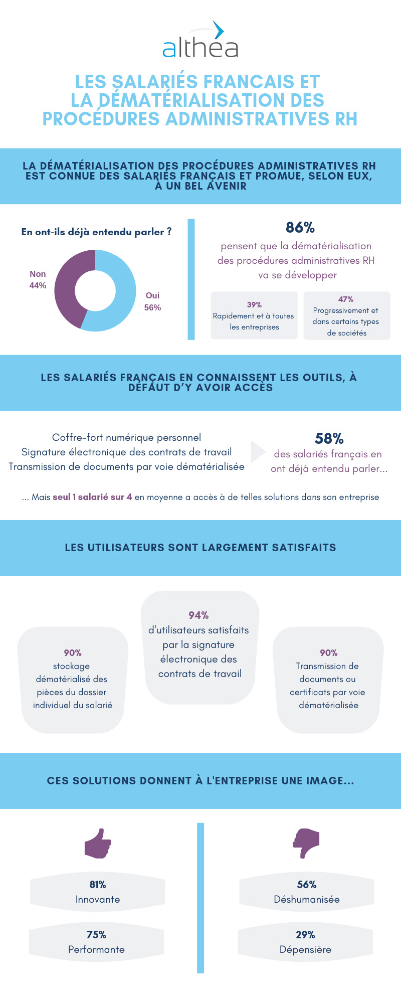 infographie-JPG-Althea-OpinionWay