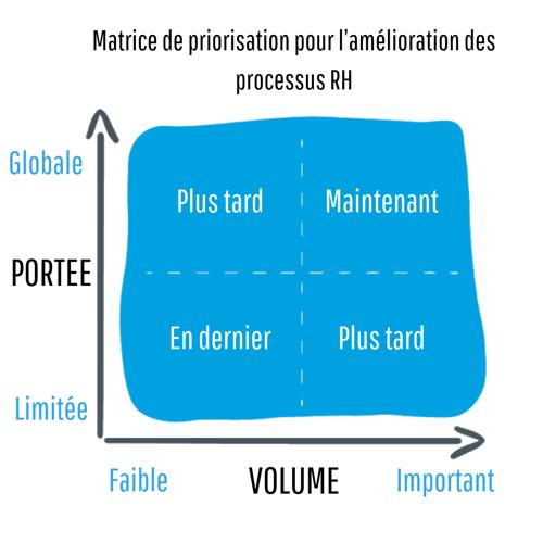 Matrice de priorisation pour l'amélioration des processus RH