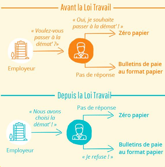 loi-travail-peopledoc-zero-papier.png