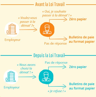 loi-travail-peopledoc-zero-papier
