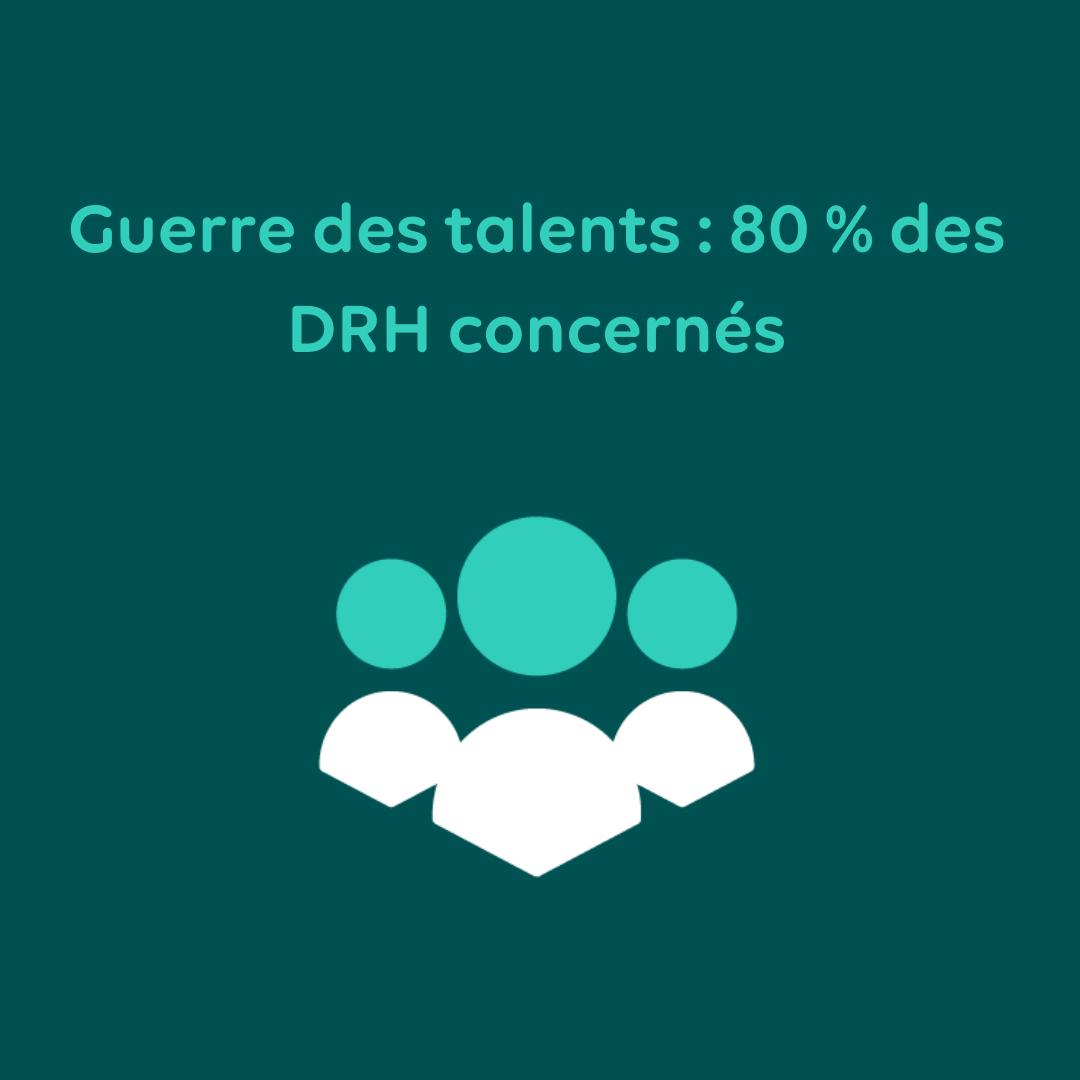 Guerre des talents : 80 % des DRH concernés